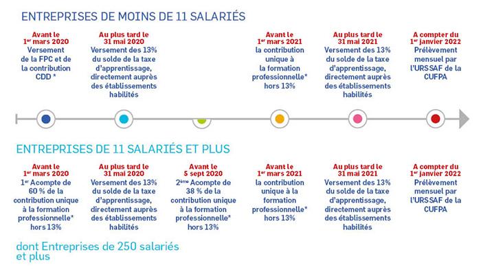 Calendrier Fiscal 2022 Professionnel Apprentissage